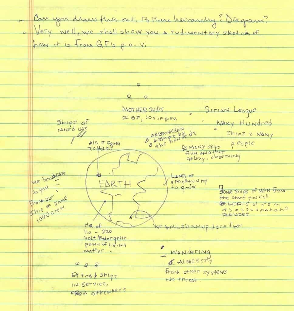 Pleiadian automatic writing drawing Nine's Path earth diagram large